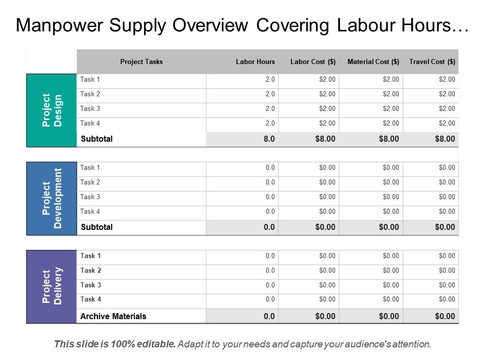 manpower supply overview covering labour hours cost estimation and