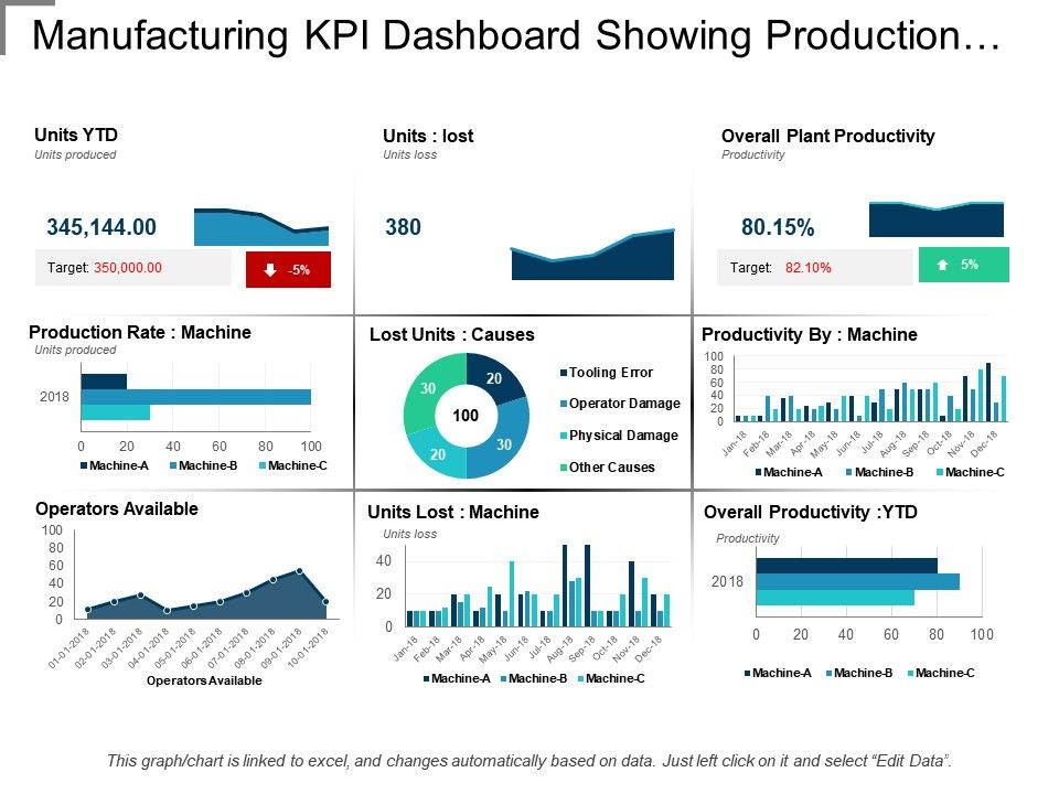 manufacturing kpi dashboard showing production rate and