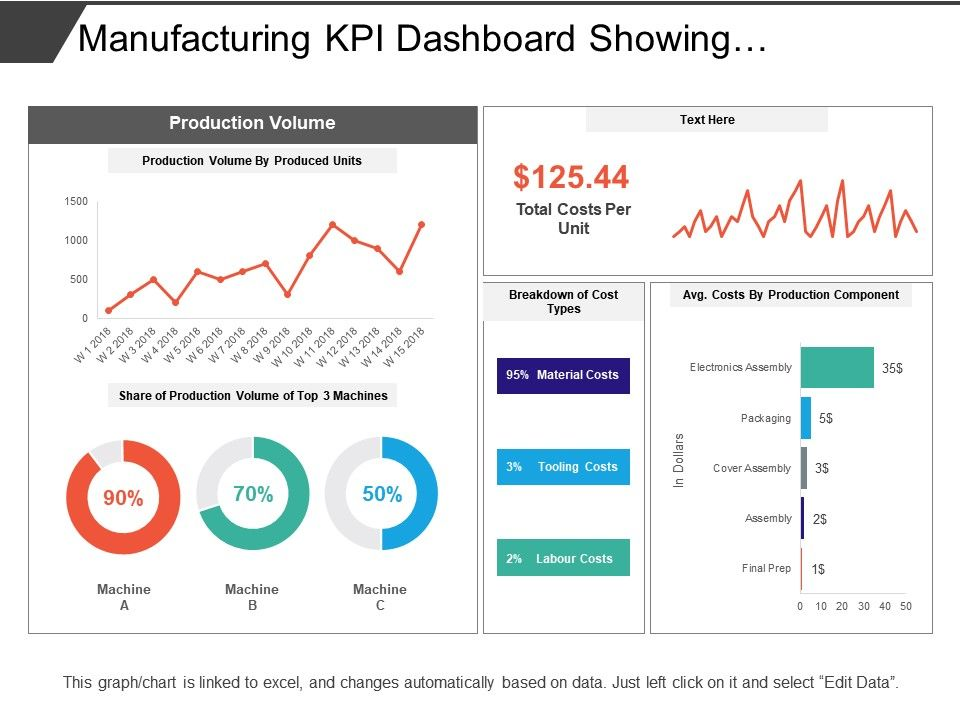 manufacturing kpi dashboard showing production volume and