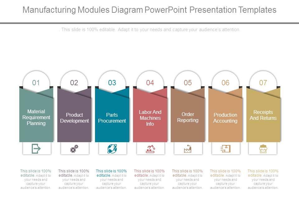 Manufacturing Modules Diagram Powerpoint Presentation