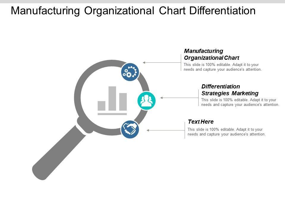 manufacturing_organizational_chart_differentiation_strategies_marketing_market_mix_cpb_Slide01
