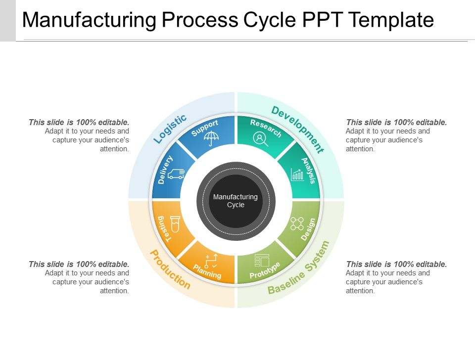 Manufacturing Process Cycle Ppt Template | PowerPoint