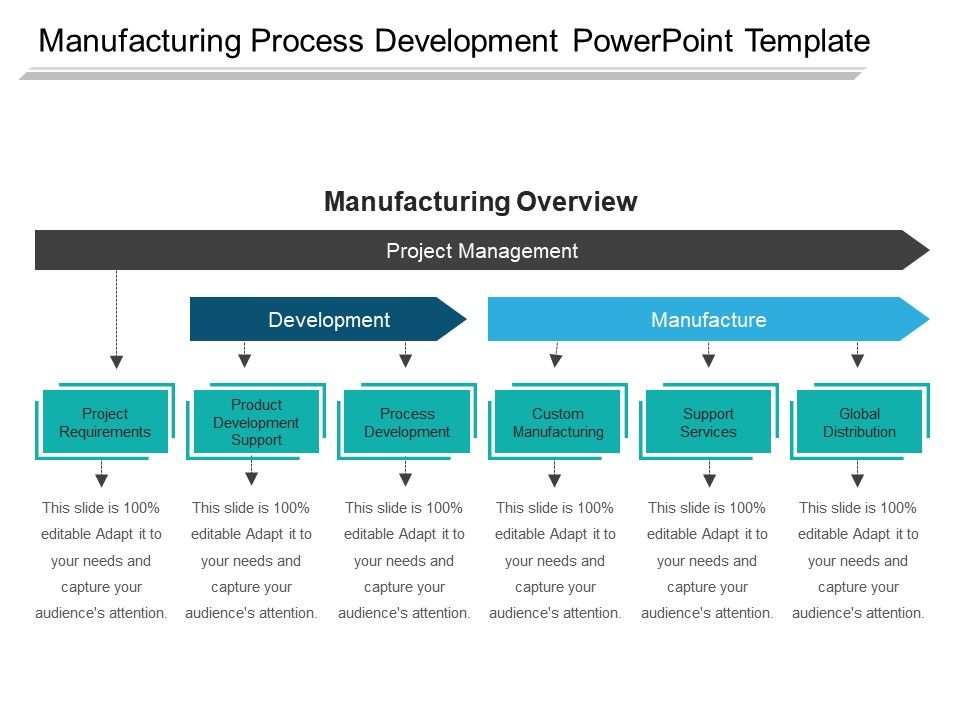 Manufacturing Process Development Powerpoint Template | Templates
