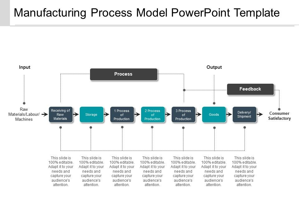 Manufacturing Process Model Powerpoint Template Template