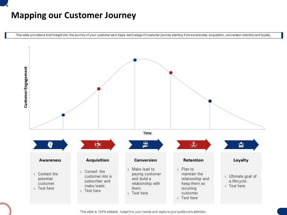 Mapping Our Customer Journey Ppt Powerpoint Presentation Infographics Image