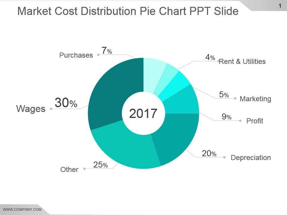 Market Cost Distribution Pie Chart Ppt Slide Powerpoint Slide