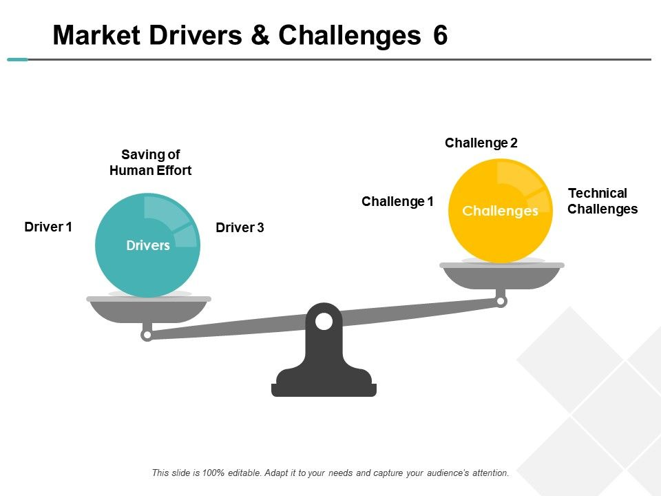 Market Drivers And Challenges Technical Challenges Ppt Powerpoint Slides