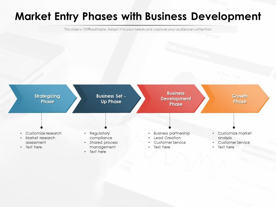 Market Entry Phases With Business Development