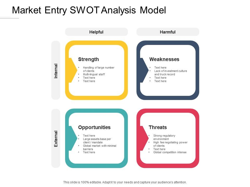 Market Entry Swot Analysis Model