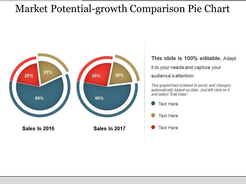 market_potential_growth_comparison_pie_chart_ppt_infographics_Slide01