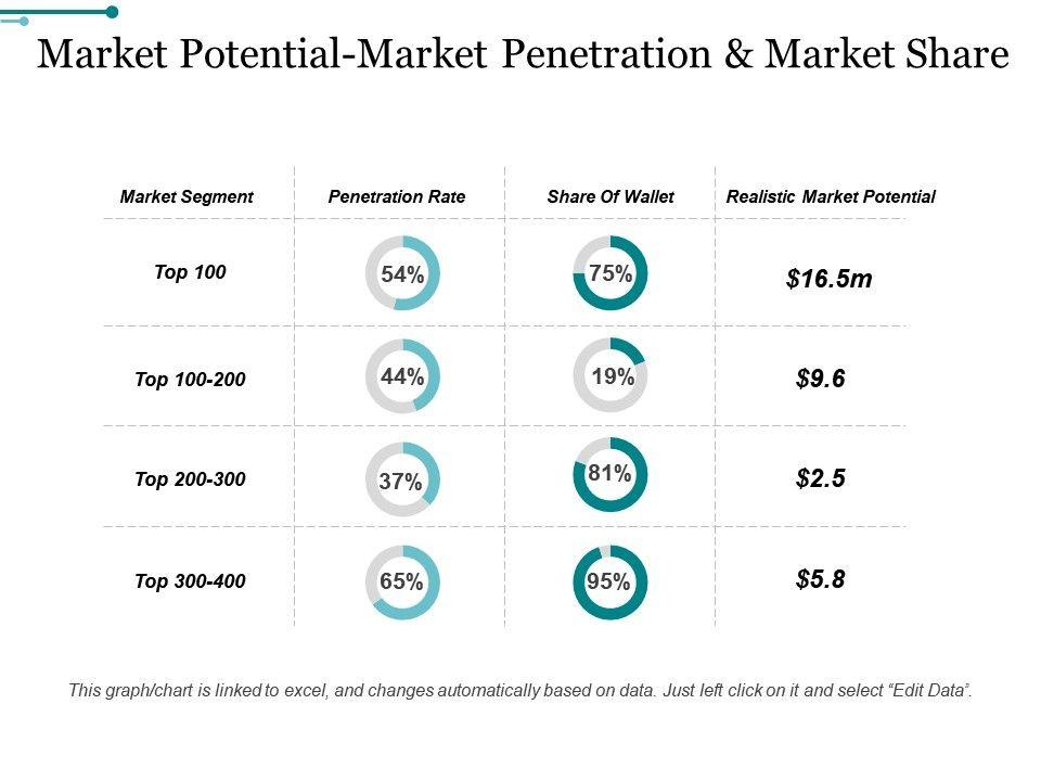 market_potential_market_penetration_and_market_share_ppt_images_gallery_Slide01