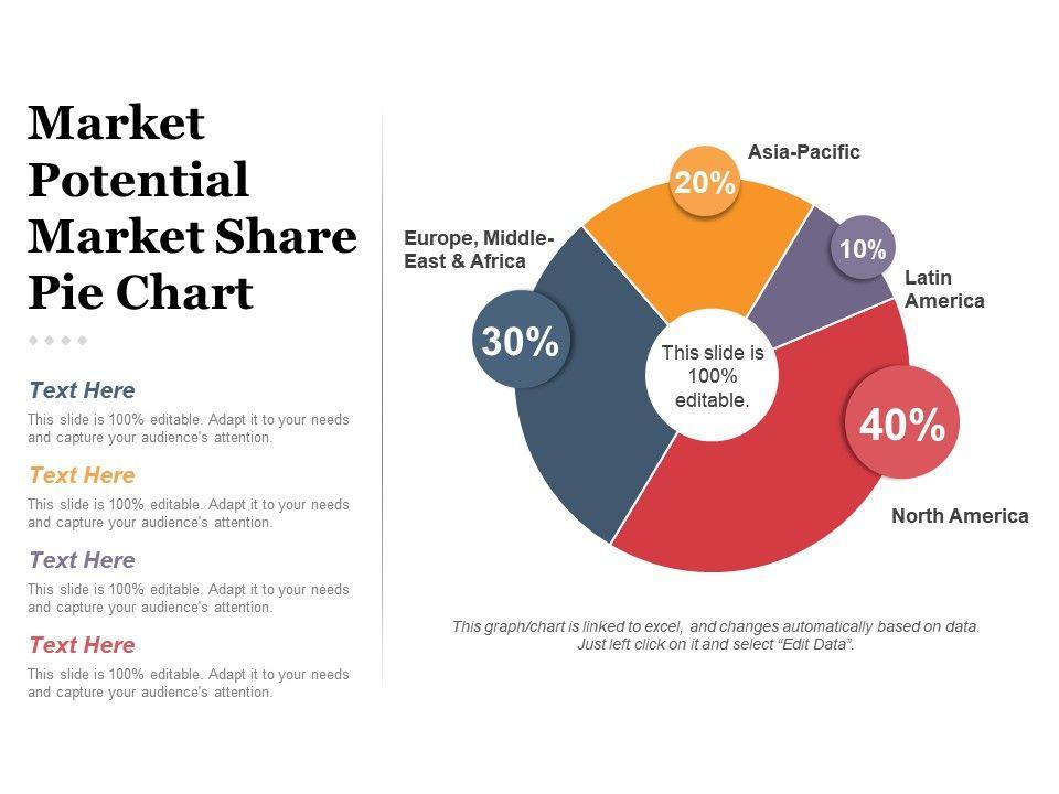 Market Potential Market Share Pie Chart Presentation Deck