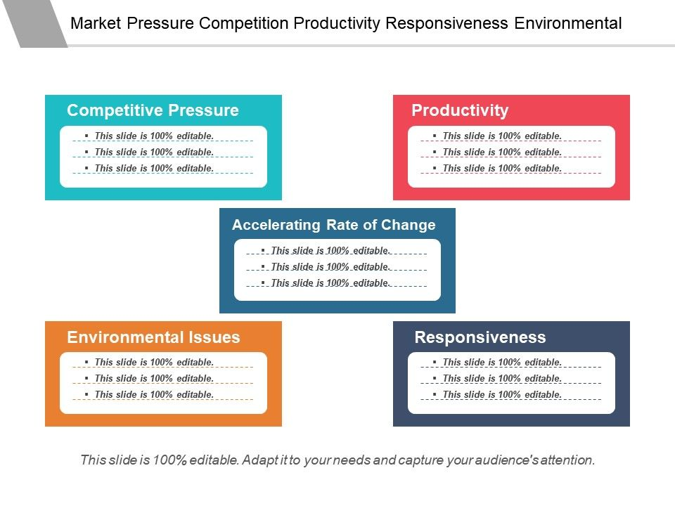 Market Pressure Competition Productivity Responsiveness