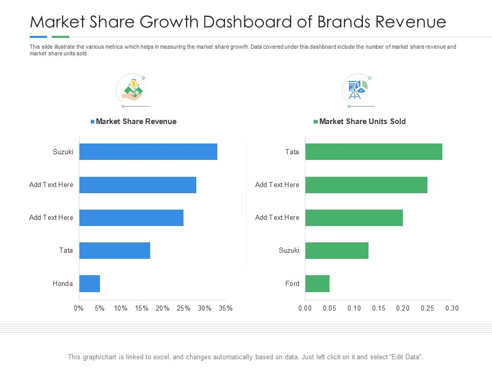 Market Share Growth Dashboard Of Brands Revenue Powerpoint Template