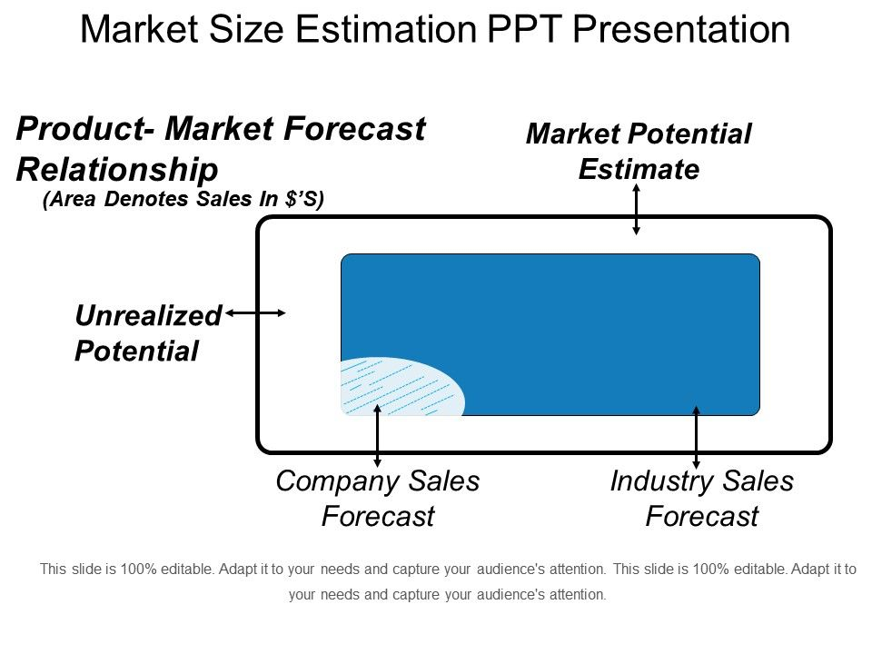 Market Size Estimation Ppt Presentation Powerpoint Templates