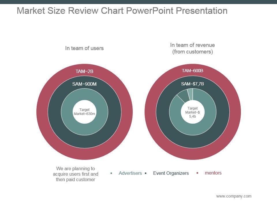 market_size_review_chart_powerpoint_presentation_Slide01
