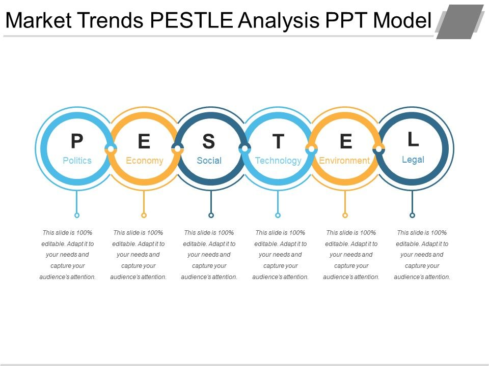 Market Trends Pestle Analysis Ppt Model  Template Presentation