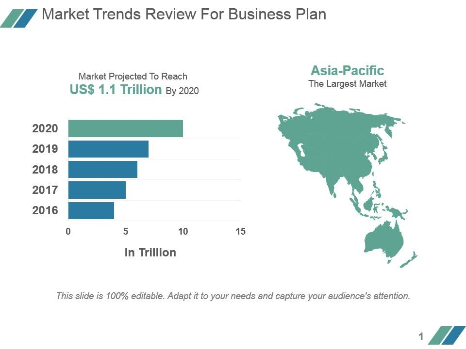 Market Trends Review For Business Plan Powerpoint Slide