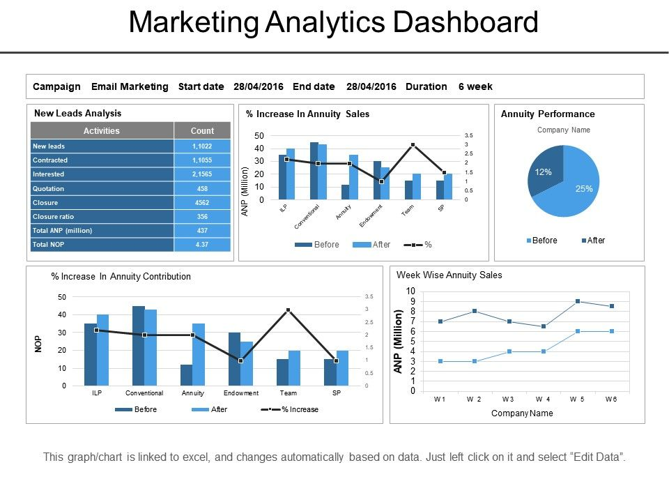 Marketing Analytics Dashboard Powerpoint Slide Clipart PowerPoint - Analytics dashboard template