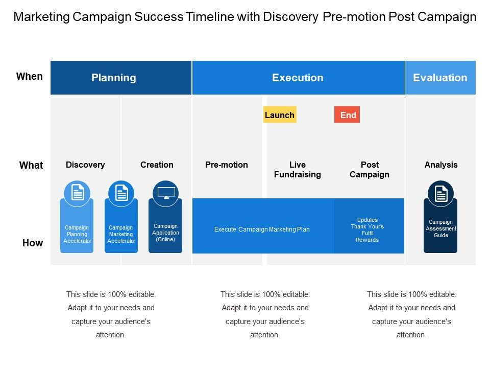 Marketing Campaign Success Timeline With Discovery Pre Motion Post - Marketing campaign timeline template