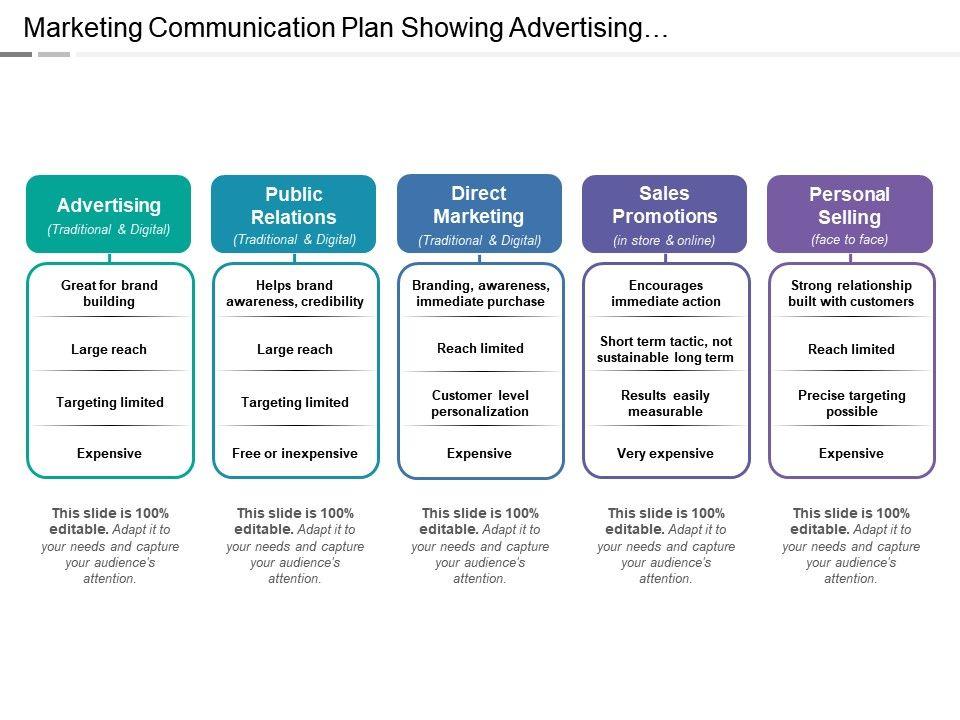 marketing_communication_plan_showing_advertising_direct_marketing_personal_selling_Slide01