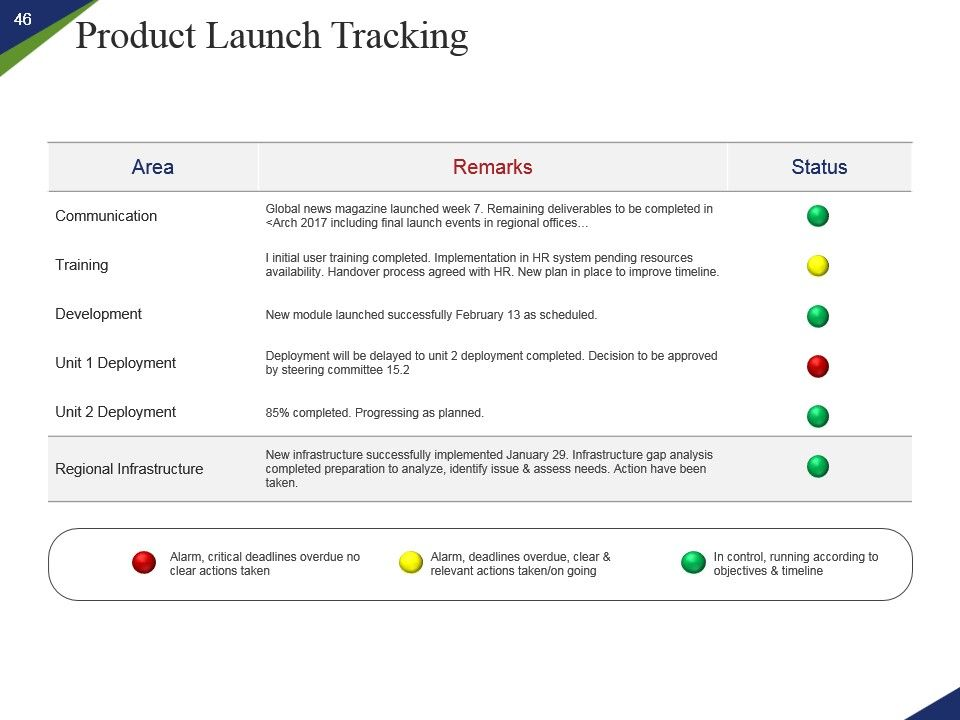 Marketing Go To Market Roll Out Plan New Product Launch