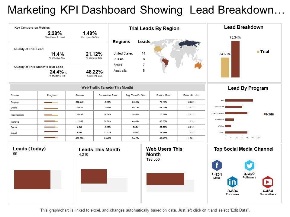 marketing_kpi_dashboard_showing_lead_breakdown_web_traffic_targets_Slide01