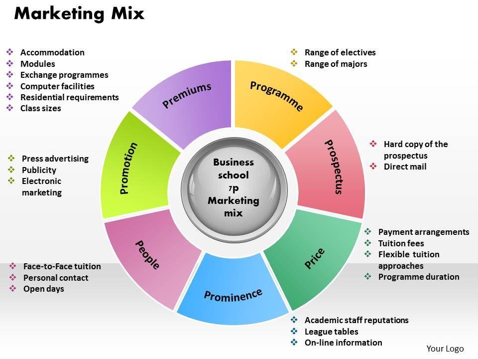 marketing mix powerpoint presentation slide template powerpoint