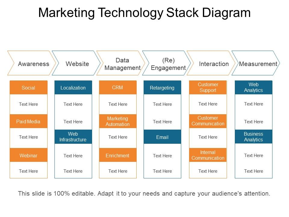 Marketing Technology Stack Diagram Presentation Powerpoint