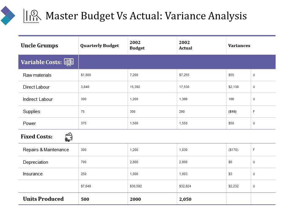 Master budget vs actual variance analysis powerpoint slide designs masterbudgetvsactualvarianceanalysispowerpointslidedesignsslide01 masterbudgetvsactualvarianceanalysispowerpointslidedesignsslide02 toneelgroepblik Gallery