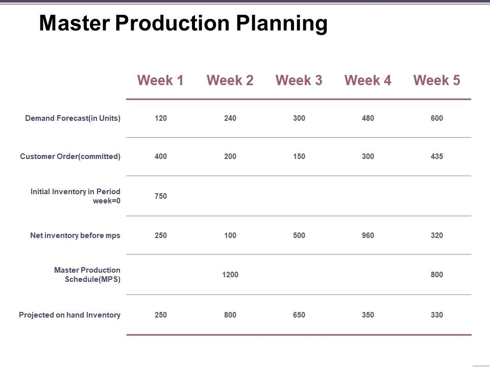 master_production_planning_ppt_infographic_template_Slide01