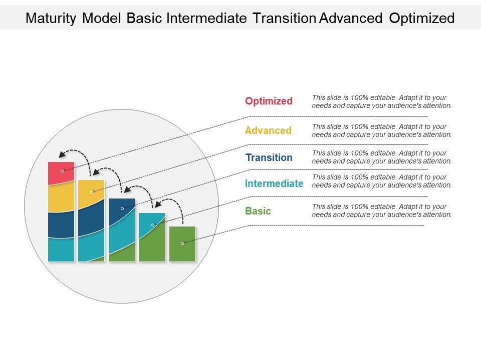 Maturity Model Basic Intermediate Transition Advanced