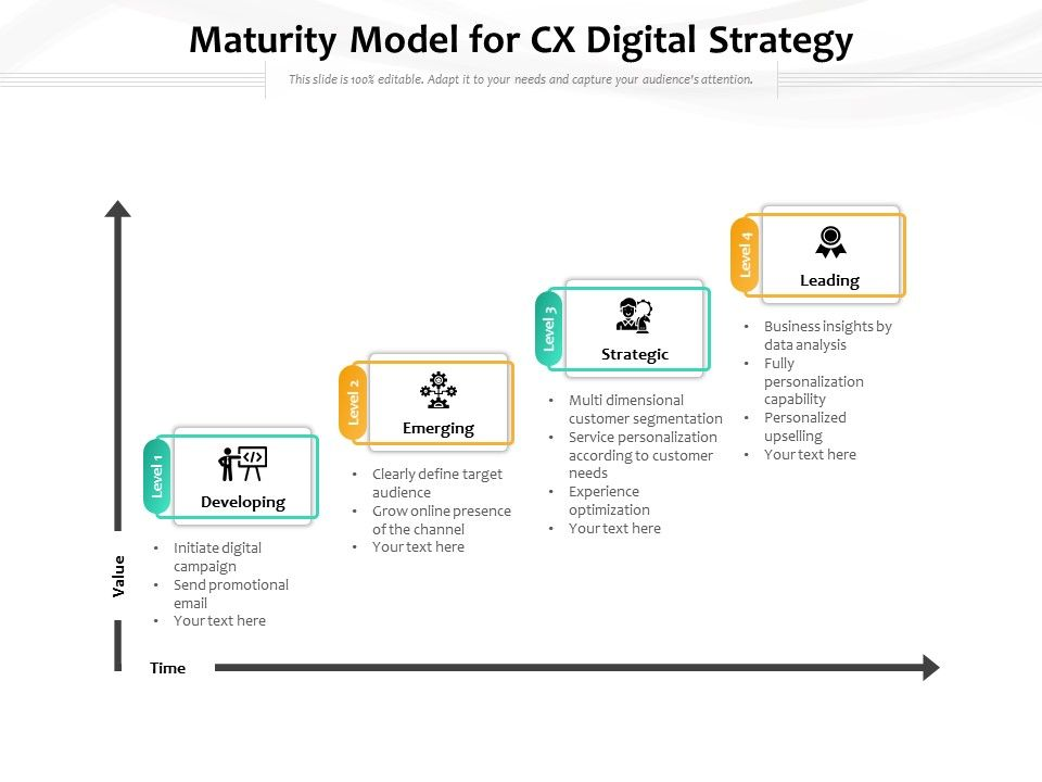 Maturity Model For CX Digital Strategy