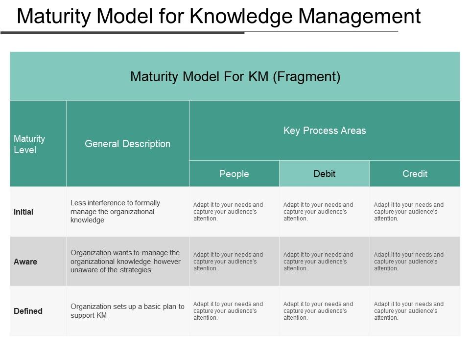 Maturity Model For Knowledge Management Ppt Examples Slides ...
