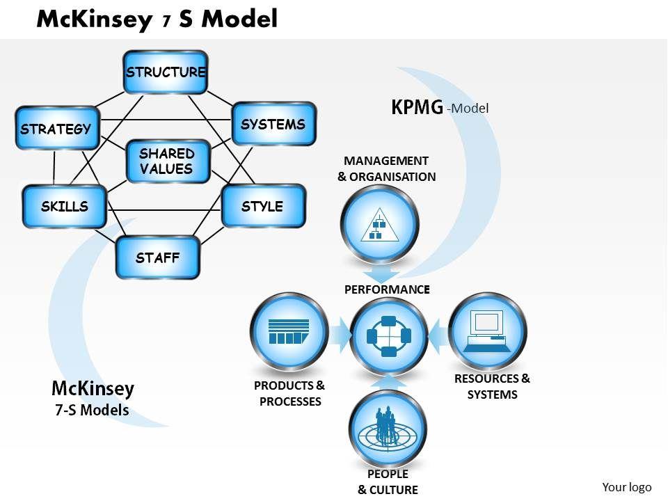 mckinsey 7 s model powerpoint presentation slide template, Presentation templates