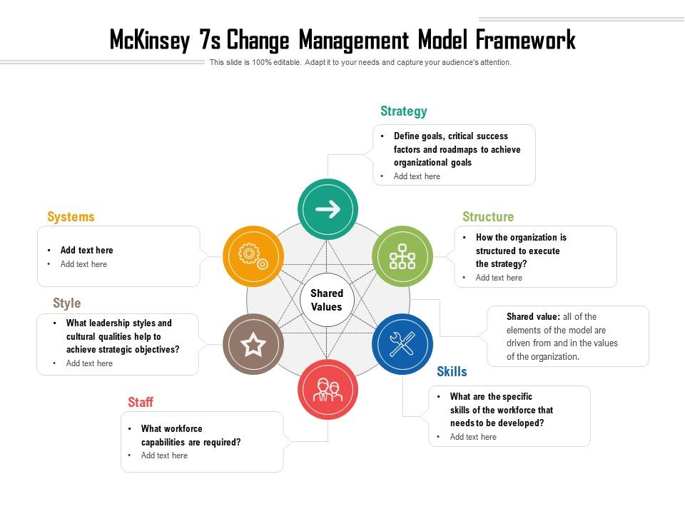 Mckinsey 7s Change Management Model Framework