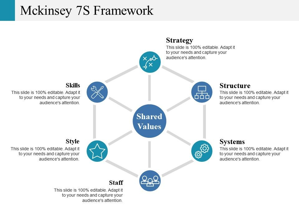 Mckinsey 7s Framework Ppt Gallery Example Introduction