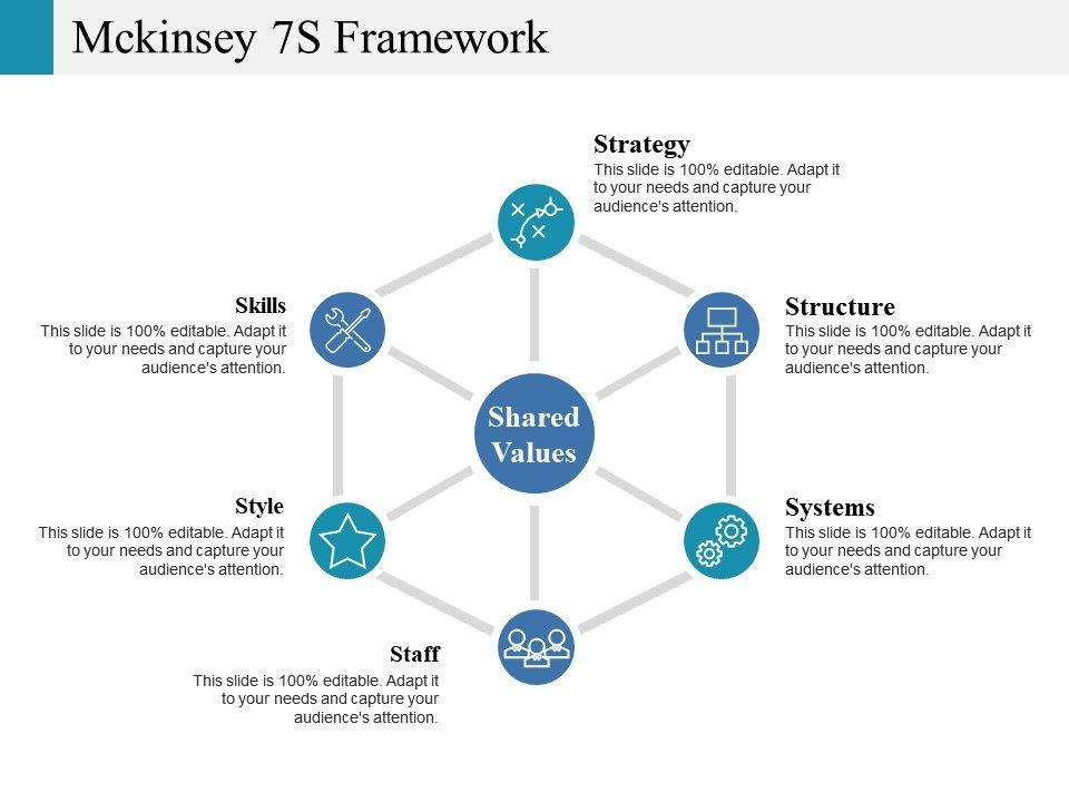 A mckinsey 7s model-based framework for erp readiness assessment.
