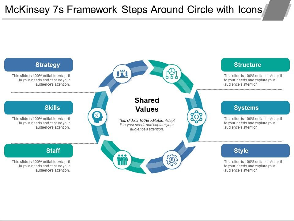 Mckinsey 7s Framework Steps Around Circle With Icons | Template