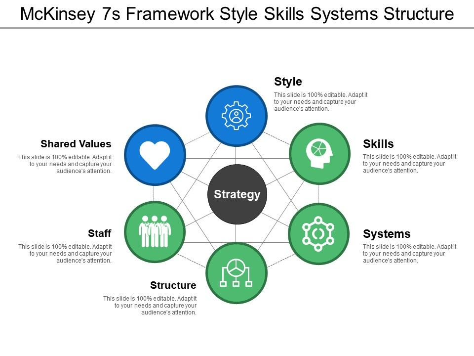 Mckinsey 7s Framework Style Skills Systems Structure