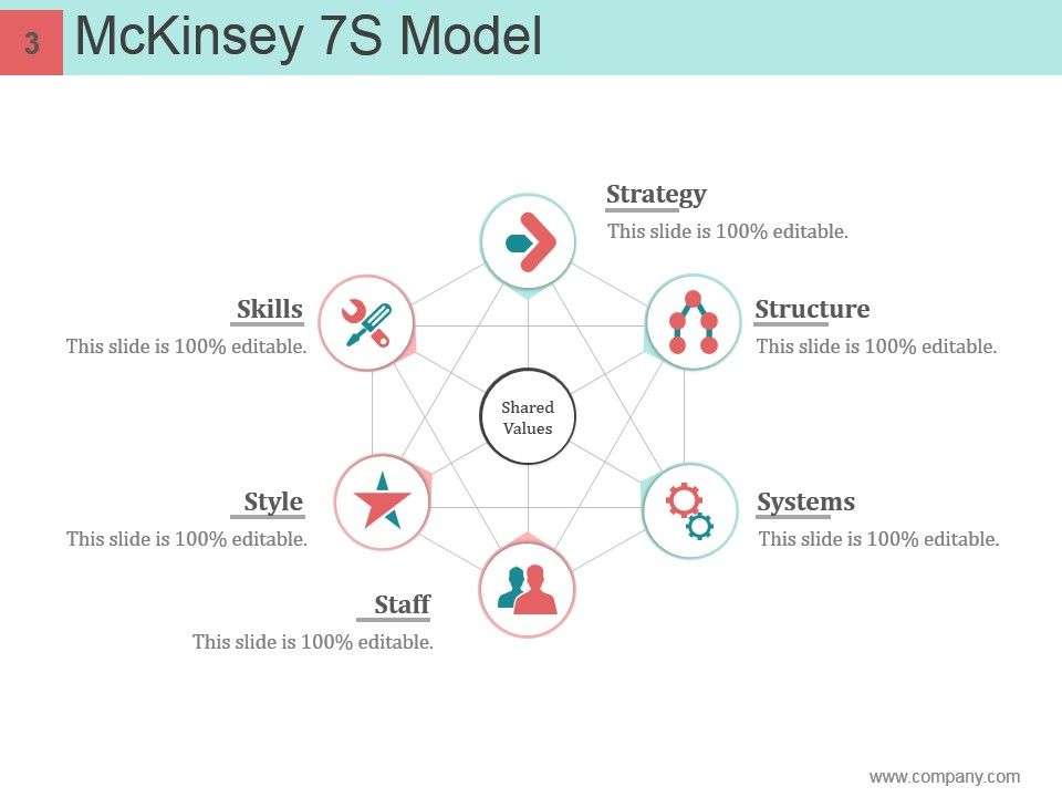 mckinsey 7s framework case study Theoretical frameworks in management can sometimes leave you wondering  how to use them in the real world the mckinsey 7-s framework.