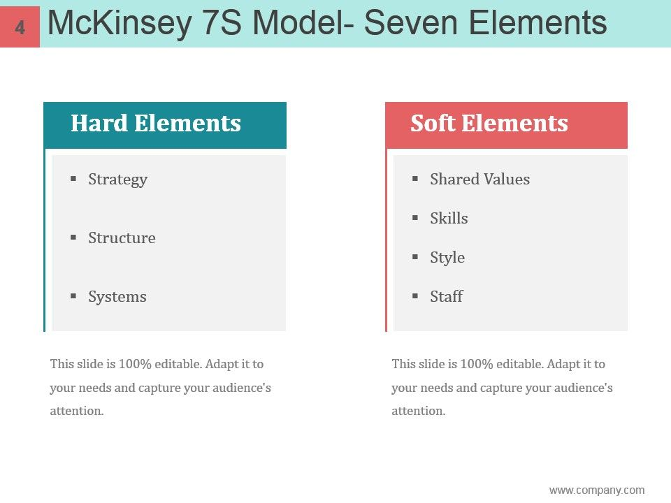 mckinsey 7s framework case study Science (mcbs) in building its research ethos as a quality management case  study  soft elements of institutional research using the mckinsey 7-s  framework.