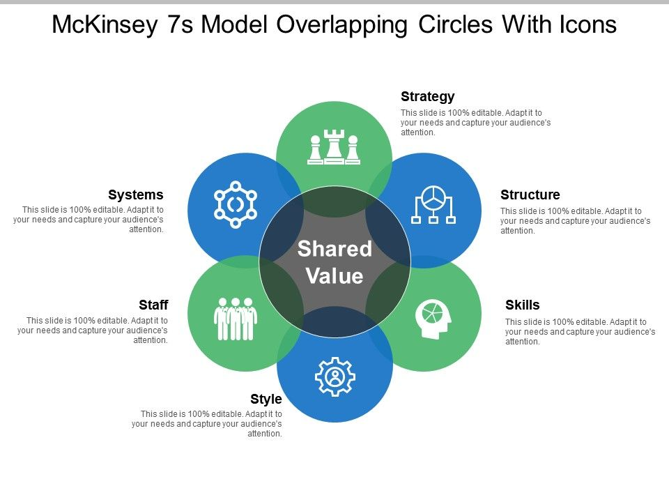 Mckinsey 7s Model Overlapping Circles With Icons | PowerPoint