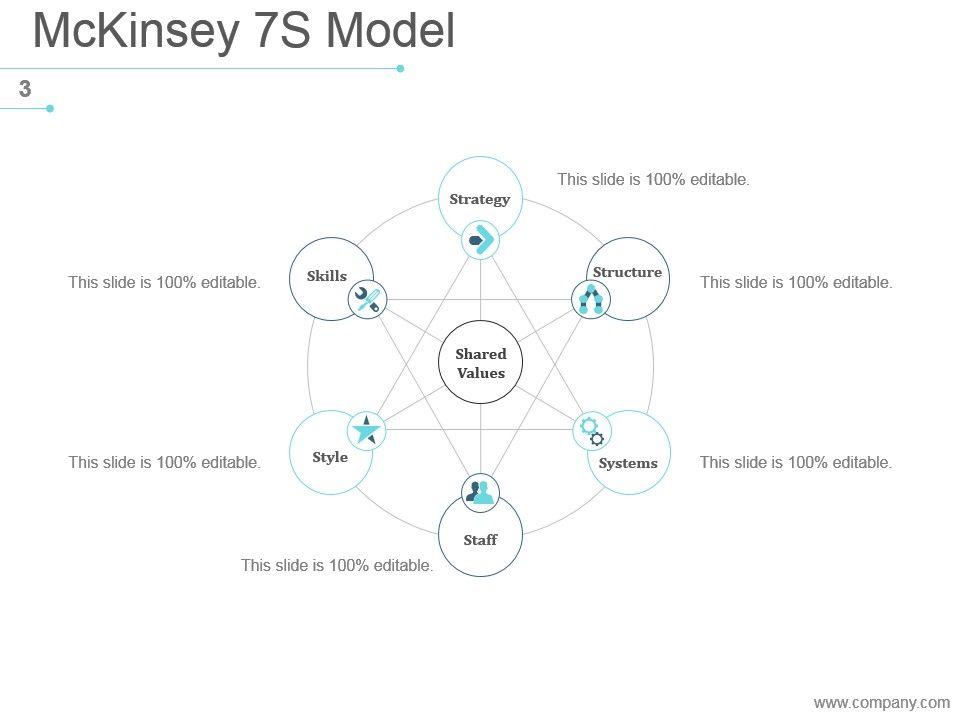 mckinsey 7s airline industry The mckinsey 7s model is one of the most widely-used frameworks in business today strategic management insight shows how to apply it for your advantage.