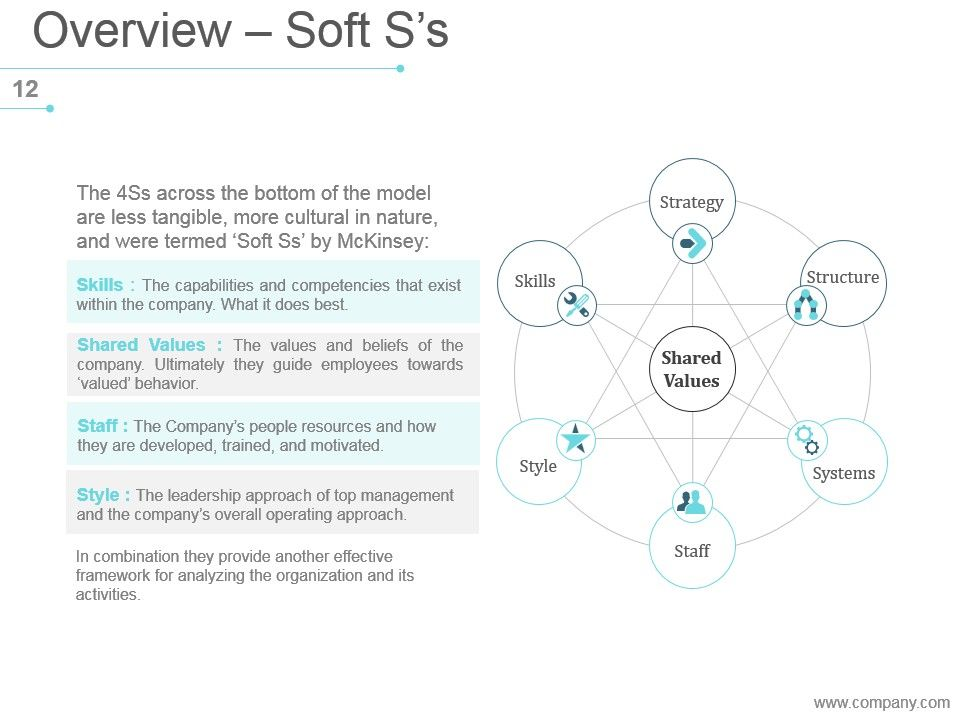 mckinsey 7s strategic management powerpoint presentation slides, Powerpoint templates