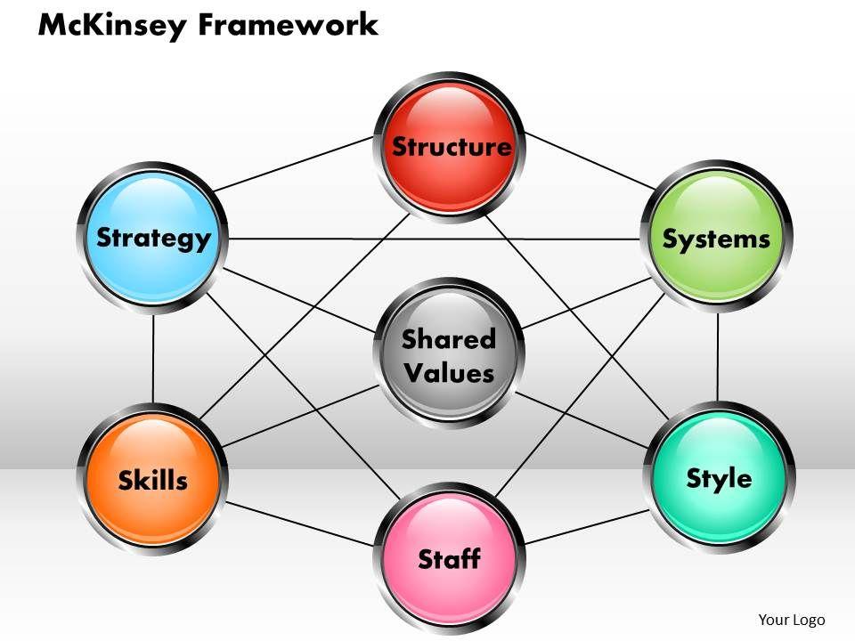 mckinsey framework powerpoint template powerpoint presentation, Presentation templates