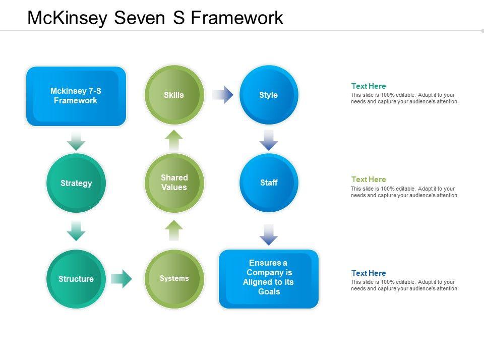 Mckinsey Seven S Framework