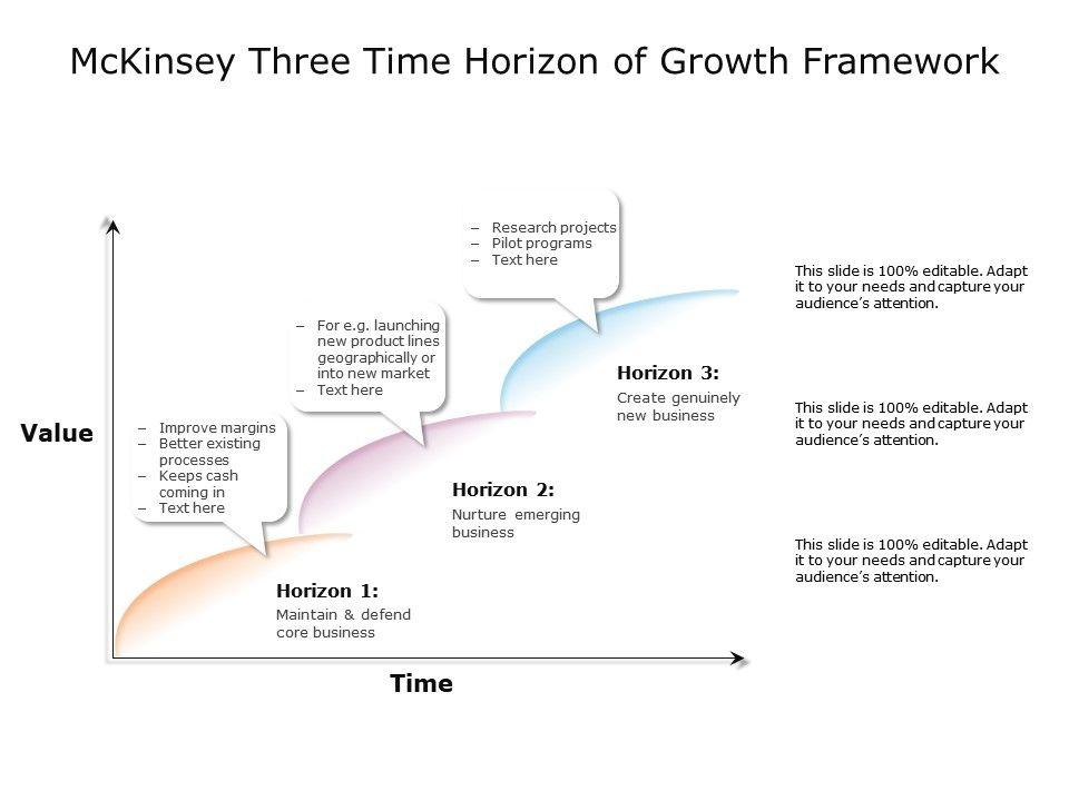 Mckinsey Three Time Horizon Of Growth Framework