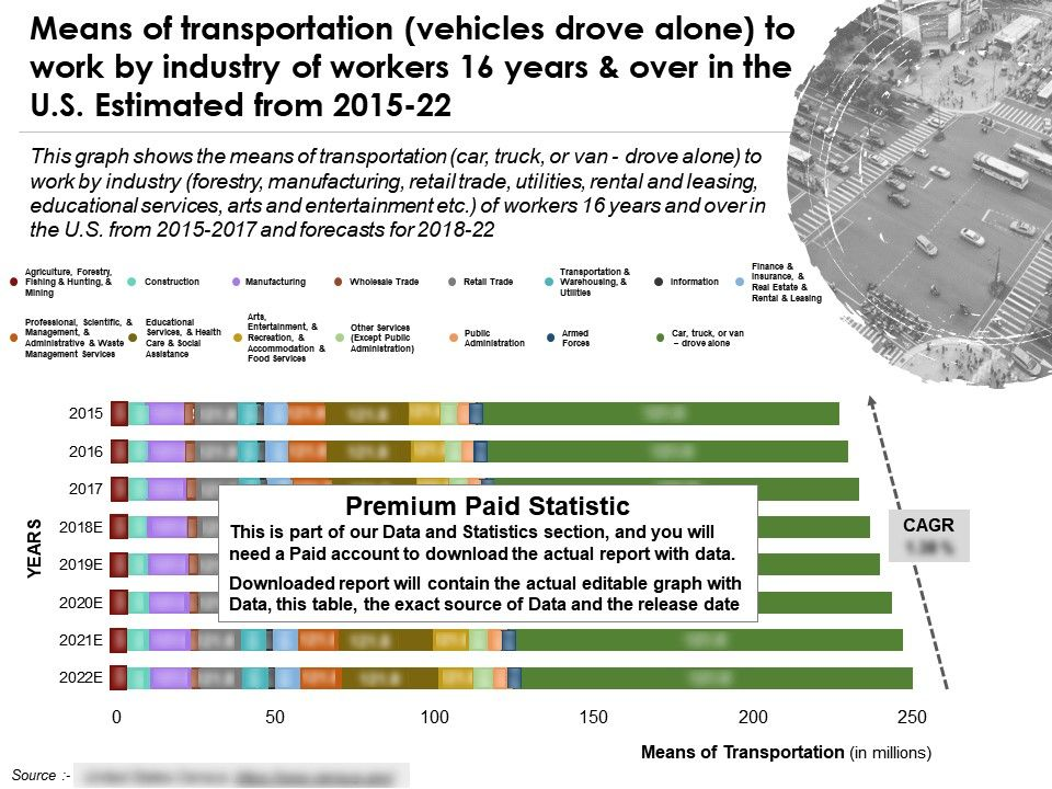 means_of_transportation_vehicles_drove_alone_by_industry_of_workers_16_years_over_in_us_estimated_2015-22_Slide01