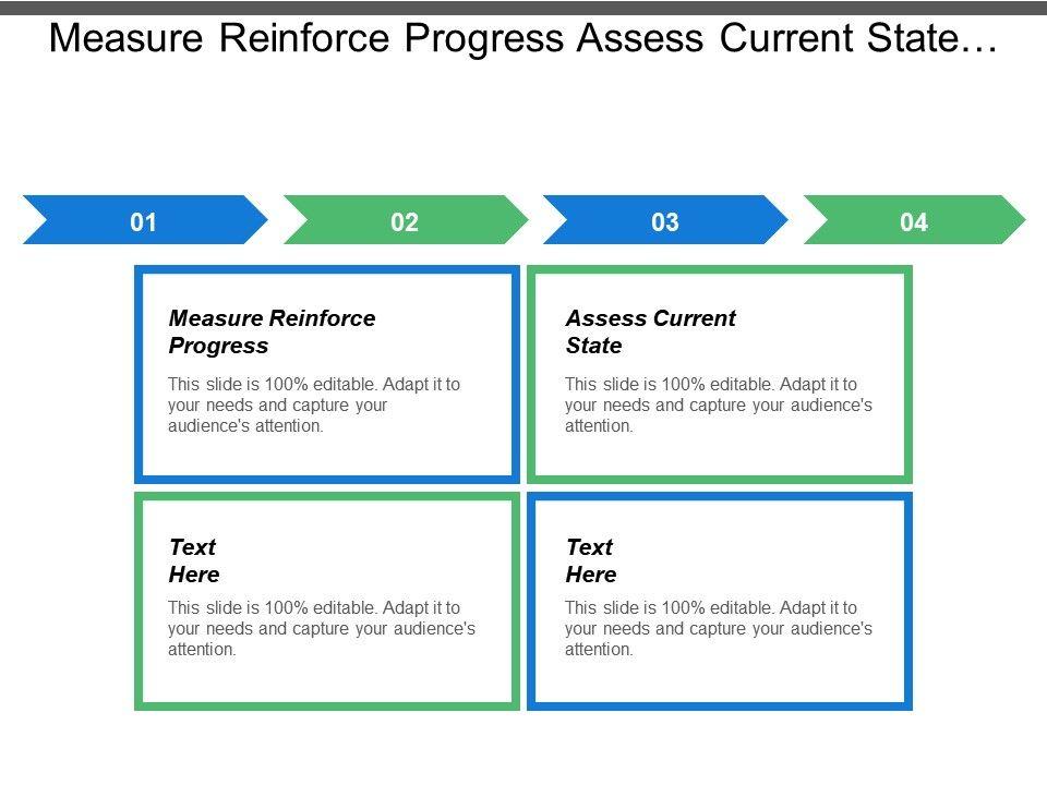 Measure Reinforce Progress Assess Current State